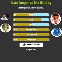 Liam Cooper vs Ben Godfrey h2h player stats