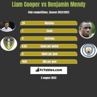 Liam Cooper vs Benjamin Mendy h2h player stats