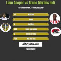 Liam Cooper vs Bruno Martins Indi h2h player stats