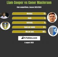 Liam Cooper vs Conor Masterson h2h player stats