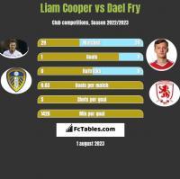 Liam Cooper vs Dael Fry h2h player stats