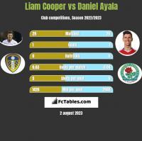Liam Cooper vs Daniel Ayala h2h player stats