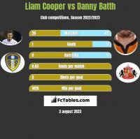 Liam Cooper vs Danny Batth h2h player stats