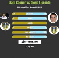 Liam Cooper vs Diego Llorente h2h player stats