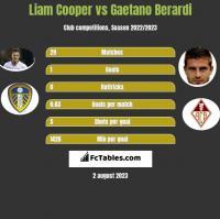 Liam Cooper vs Gaetano Berardi h2h player stats