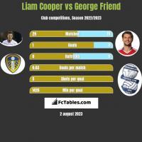 Liam Cooper vs George Friend h2h player stats