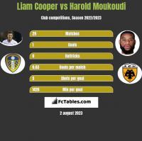 Liam Cooper vs Harold Moukoudi h2h player stats