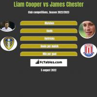 Liam Cooper vs James Chester h2h player stats