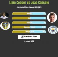 Liam Cooper vs Joao Cancelo h2h player stats