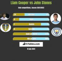 Liam Cooper vs John Stones h2h player stats
