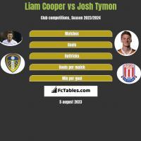 Liam Cooper vs Josh Tymon h2h player stats