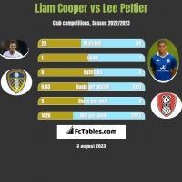 Liam Cooper vs Lee Peltier h2h player stats
