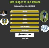 Liam Cooper vs Lee Wallace h2h player stats