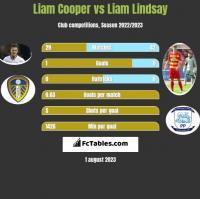 Liam Cooper vs Liam Lindsay h2h player stats