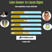 Liam Cooper vs Lucas Digne h2h player stats