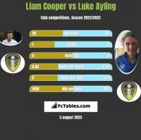 Liam Cooper vs Luke Ayling h2h player stats