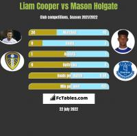 Liam Cooper vs Mason Holgate h2h player stats