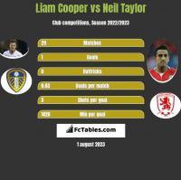 Liam Cooper vs Neil Taylor h2h player stats
