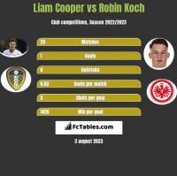 Liam Cooper vs Robin Koch h2h player stats
