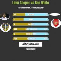 Liam Cooper vs Ben White h2h player stats