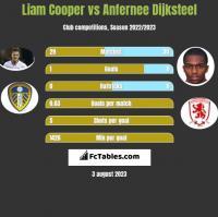 Liam Cooper vs Anfernee Dijksteel h2h player stats