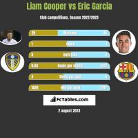 Liam Cooper vs Eric Garcia h2h player stats