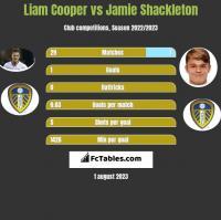 Liam Cooper vs Jamie Shackleton h2h player stats