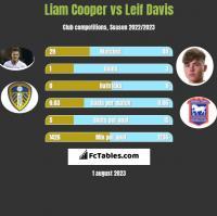 Liam Cooper vs Leif Davis h2h player stats