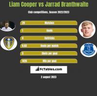 Liam Cooper vs Jarrad Branthwaite h2h player stats