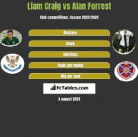 Liam Craig vs Alan Forrest h2h player stats