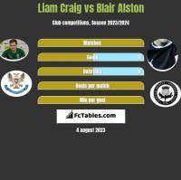 Liam Craig vs Blair Alston h2h player stats