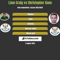 Liam Craig vs Christopher Kane h2h player stats