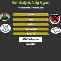 Liam Craig vs Craig Bryson h2h player stats