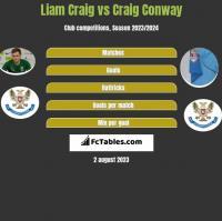 Liam Craig vs Craig Conway h2h player stats
