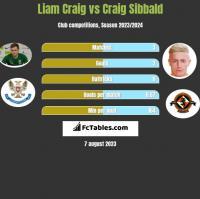 Liam Craig vs Craig Sibbald h2h player stats