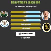 Liam Craig vs Jason Holt h2h player stats
