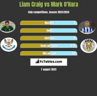 Liam Craig vs Mark O'Hara h2h player stats