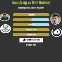 Liam Craig vs Matt Butcher h2h player stats
