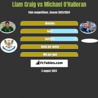 Liam Craig vs Michael O'Halloran h2h player stats