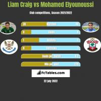Liam Craig vs Mohamed Elyounoussi h2h player stats