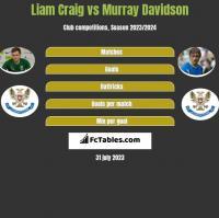 Liam Craig vs Murray Davidson h2h player stats