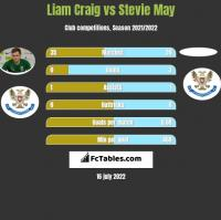 Liam Craig vs Stevie May h2h player stats