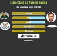 Liam Craig vs Aymen Souda h2h player stats