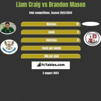 Liam Craig vs Brandon Mason h2h player stats