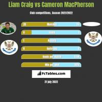 Liam Craig vs Cameron MacPherson h2h player stats