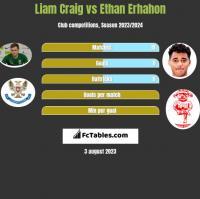 Liam Craig vs Ethan Erhahon h2h player stats