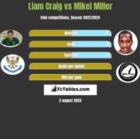 Liam Craig vs Mikel Miller h2h player stats