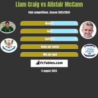 Liam Craig vs Alistair McCann h2h player stats