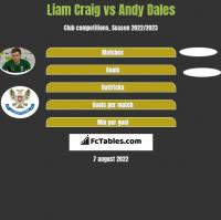 Liam Craig vs Andy Dales h2h player stats