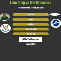 Liam Craig vs Dan Mcnamara h2h player stats